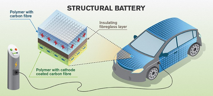 Carbon Fiber as a battery