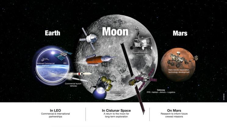 Nasa moon earth mars sustainable plan