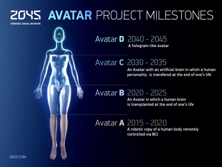 2045 Project Vision