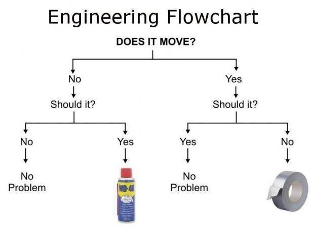 Tools for engineers WD-40