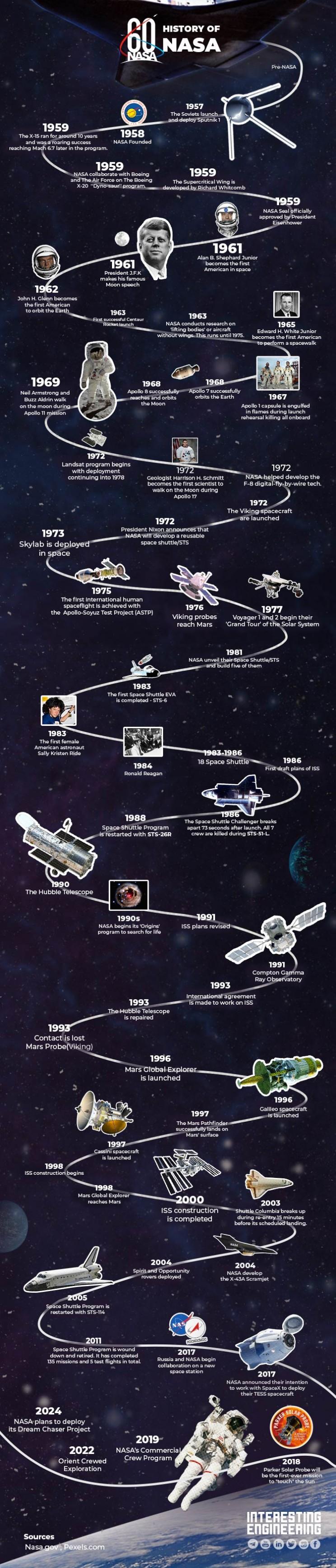 NASA history timeline infographic 60 years birthday