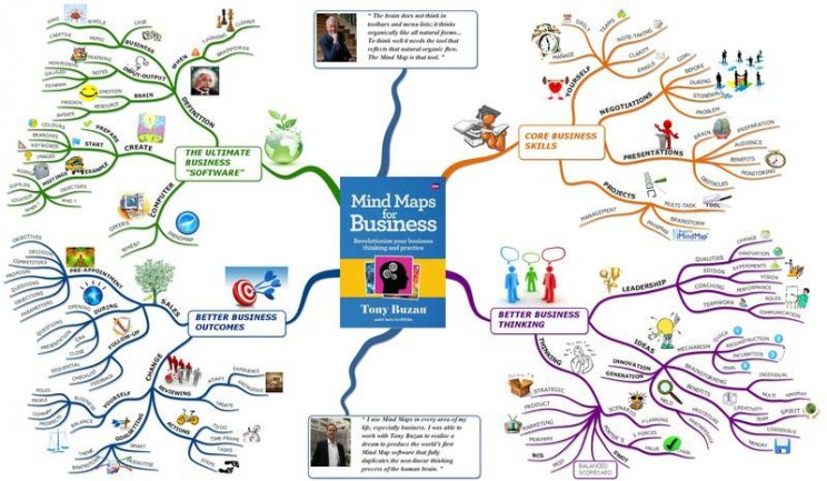 Mind mapping complex example