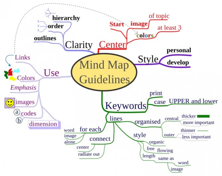 Mind mapping generic