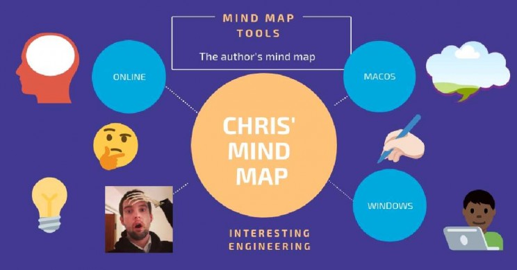 17+ of The Best Mind Mapping Tools (Online, MacOS and Windows)