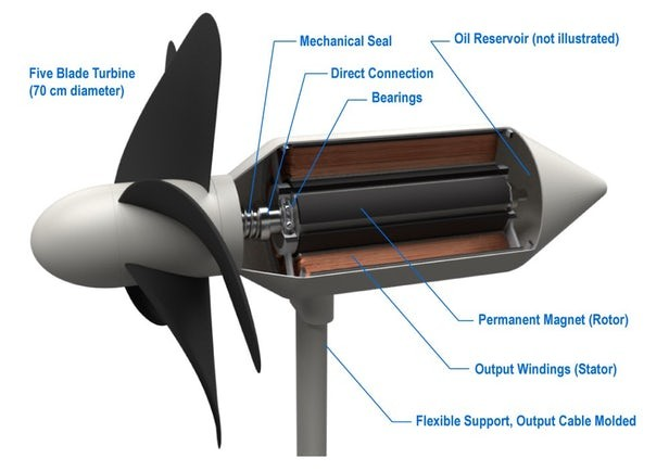 Japan Develops Unique Wave-Catching Turbines to Harvest Power