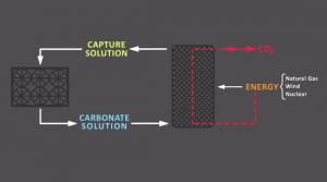 CE process