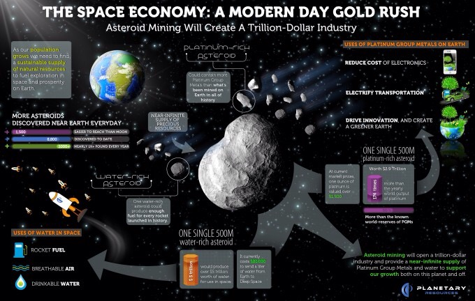 Planetary Resources takes a giant step toward space mining