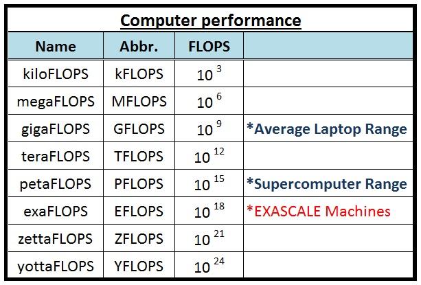 FLOPS Data