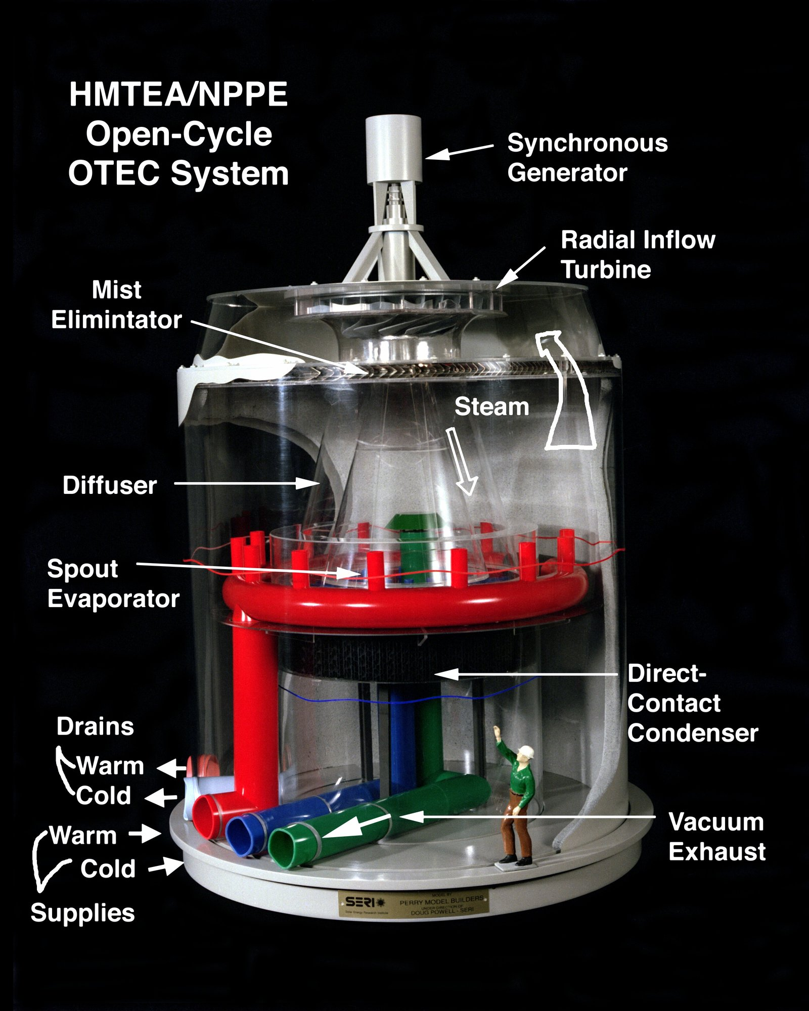 While the sun warms the surface of tropical waters to 80 degrees F, at depths of 5000 feet temperatures are near freezing. This temperature differential is key to the open-cycle OTEC process, in which warm surface water is pumped to a vacuum chamber to produce steam that drives a turbine. At the same time, a heat exchanger uses cold water pumped from the depths to condense spent steam into drinkable water. OTEC, therefore, desalinates water as well as produces electricity.