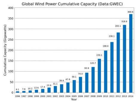 rsz_global_wind_power_cumulative_capacitysvg