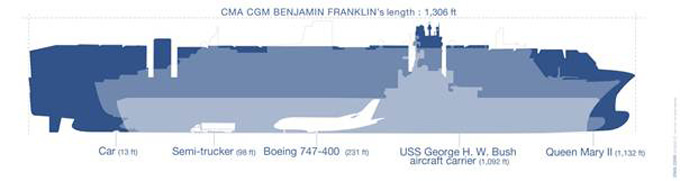 Container Ship Bigger than Aircraft Carrier