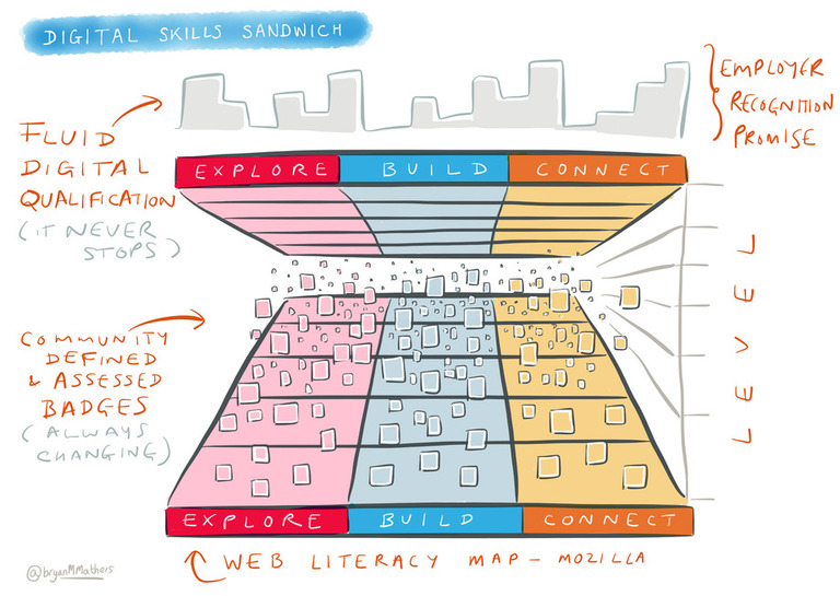 The Digital Skills Sandwich