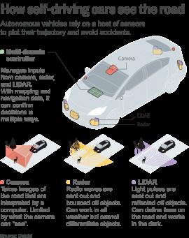 AUTOS-DRIVERLESS