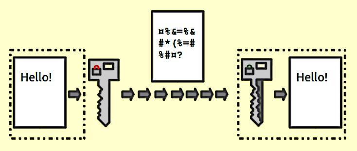 encrypting