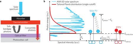 solar cell chart