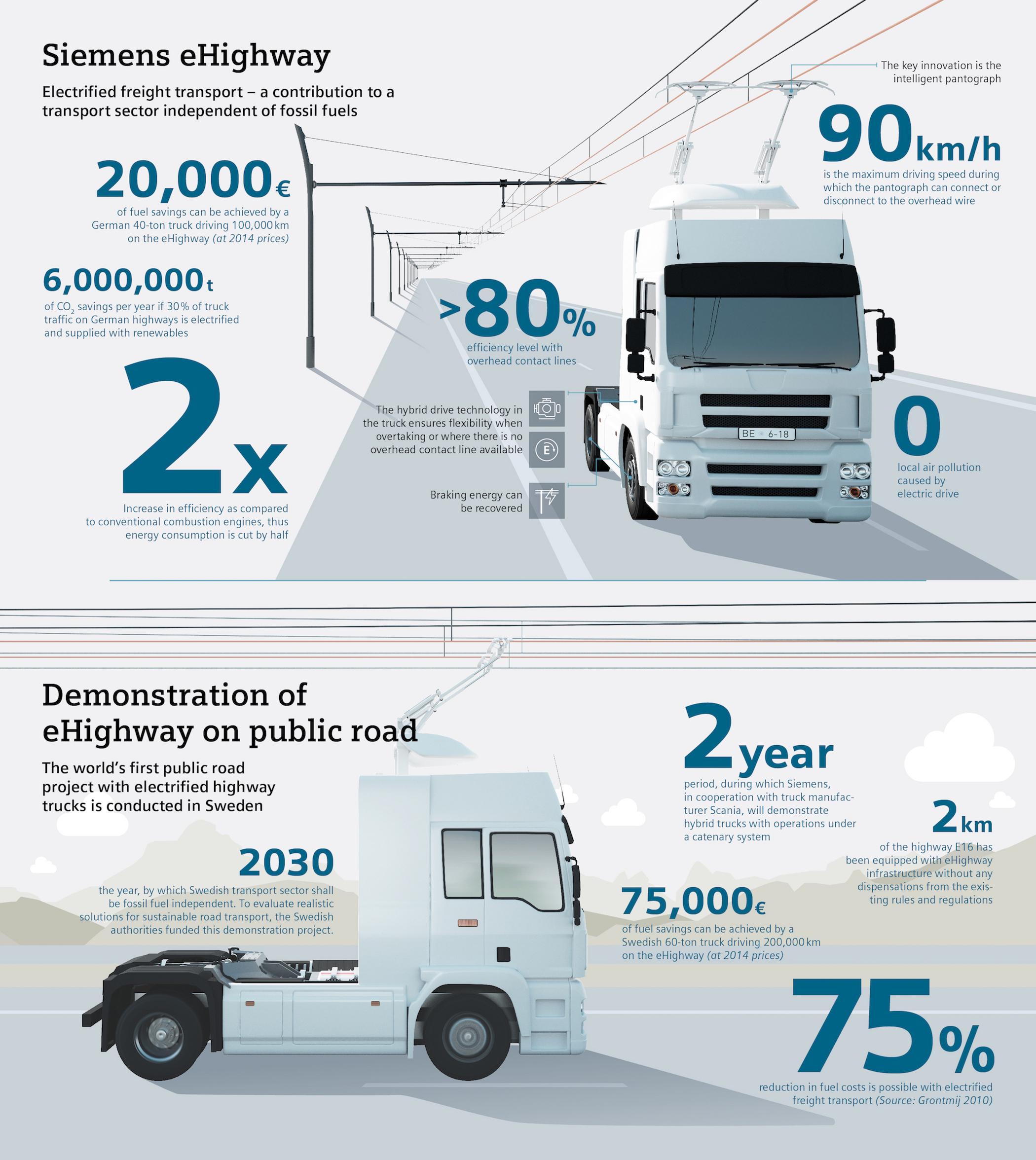 Mehr Güter auf die Schiene zu verlagern, ist nicht immer möglich. Dann muss ein zuverlässiger und möglichst umweltschonender Lkw-Transport diese Aufgaben übernehmen. Der eHighway ist im Vergleich zu Verbrennungsmotoren doppelt so effizient. Die Siemens-Innovation versorgt Lkw über eine Oberleitung mit Strom. Das bedeutet nicht nur eine Halbierung des Energieverbrauchs sondern auch eine Verringerung der lokalen Luftverschmutzung. As it will not always possible to transfer more freight traffic to the rail, this traffic will have to be carried by trucks that combine reliable service with minimum environmental impact. The eHighway is twice as efficient as internal combustion engines. The Siemens innovation supplies trucks with power from an overhead contact line. This means that not only is energy consumption cut in half but also local air pollution is reduced.