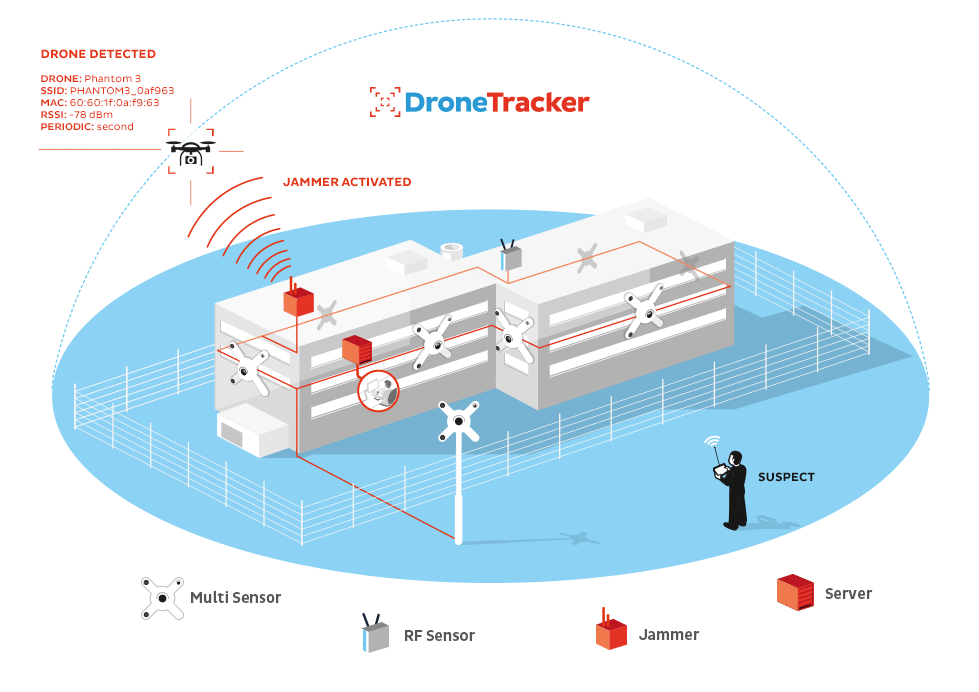 DRONE TRACKING TECHNOLOGY