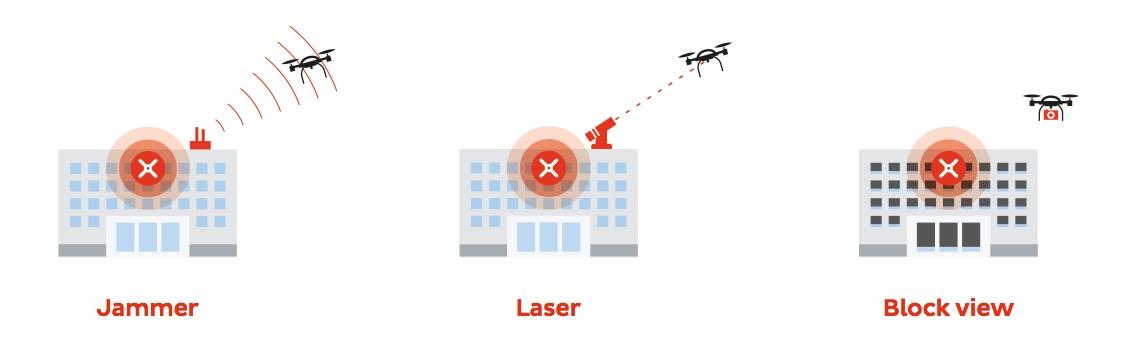 DRONE tracker takedown