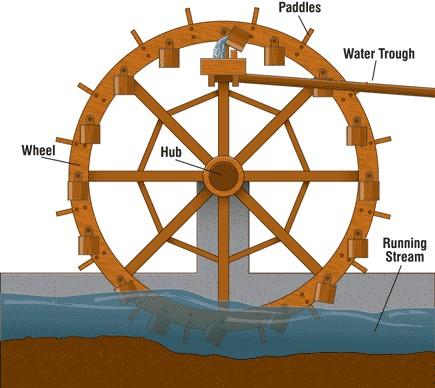 noria-water-wheel