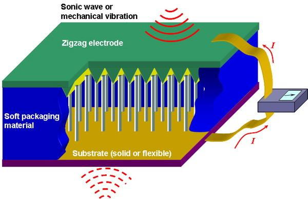 piezoelectric-nanogenerator