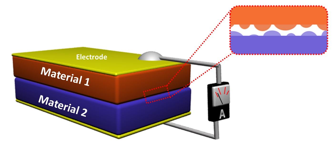 triboelectric_nanogenerator