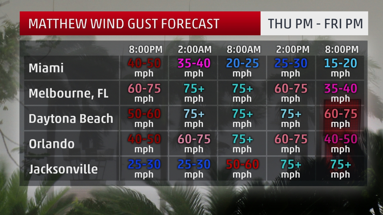 hurricane-matthew-hourly-wind-gust-forecast