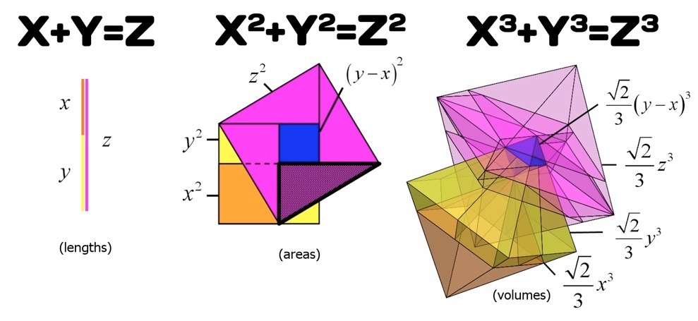 New Geometrical Proof of Fermat's Theorem