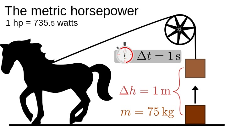 Why Do We Still Use Horsepower?