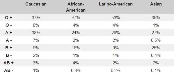 American statistics of blood types