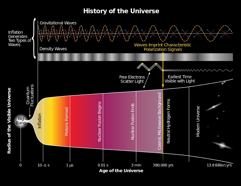 Gravitational waves are hypothesized to arise from cosmic inflation
