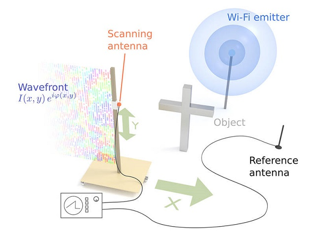 Wi-fi signals used to generate holographic images