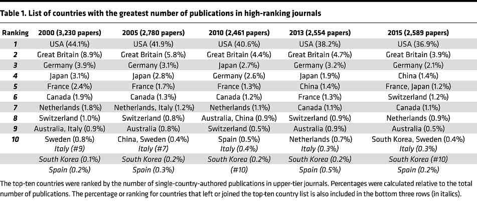Table in world leading countries in biomedical research
