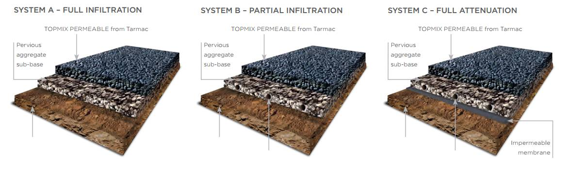 Topmix Permeable Concrete Can Absorb an Impressive 4 Liters of Water per Minute