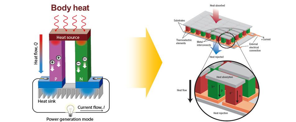 ThermoReal uses TEG technology