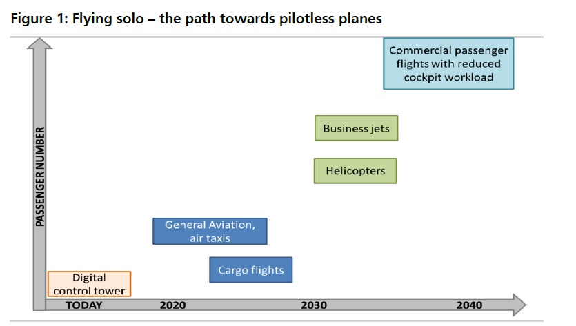 Pilotless flights will become a reality by 2025