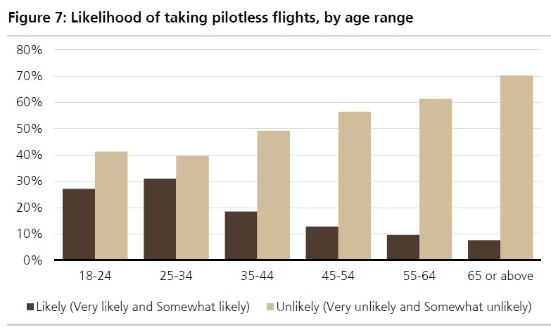 pilotless flights survey by UBS