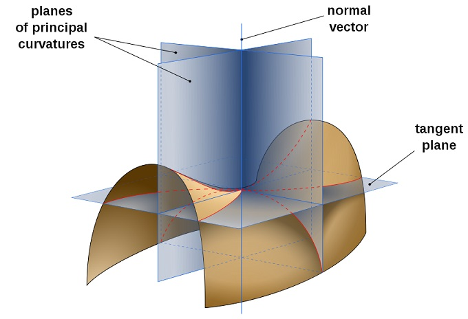 The intersecting point of the hyperbolic paraboloid is known as the saddle point
