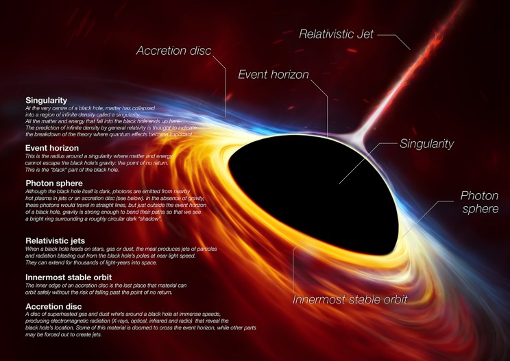 How Was the First Picture of a Black Hole Taken?