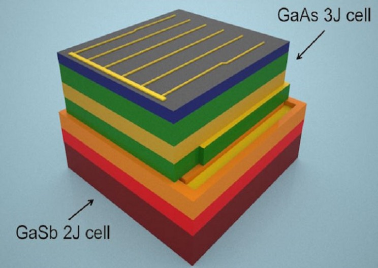 This New Solar Cell Can Harness Almost All of the Energy in the Solar Spectrum