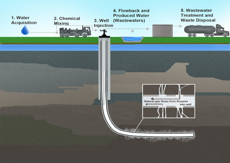Mitigating the Risks of Hydraulic Fracking