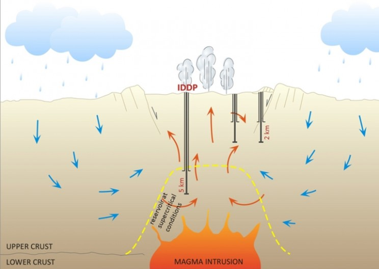 IDDP Drills Into a New Era of Steam Energy Potential