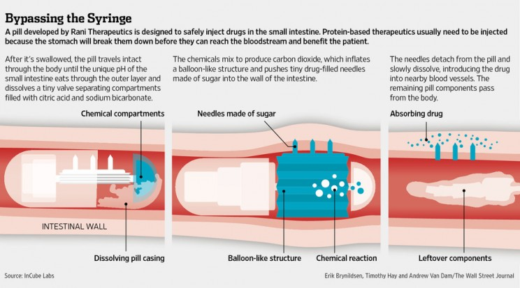 Robotic Pills to Remove Injections for Diabetes