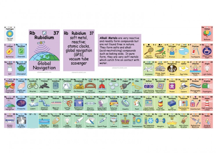 New Elements Officially Added to the Periodic Table
