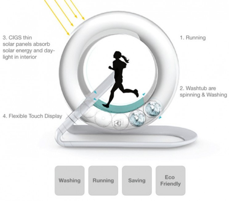Hamster wheel washing machine cleans your clothes as you run