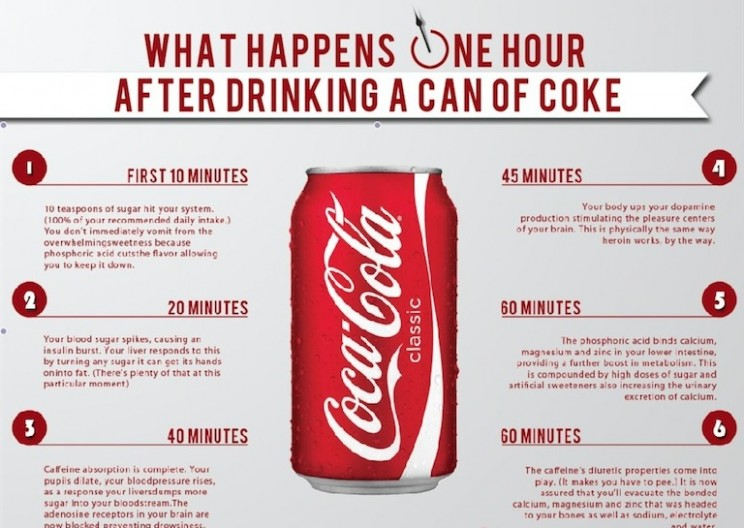 This is What Happens to Your Body After Drinking Soda