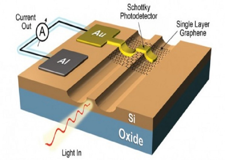 Speed Of Light Communication: Graphene-Based Optoelectronics