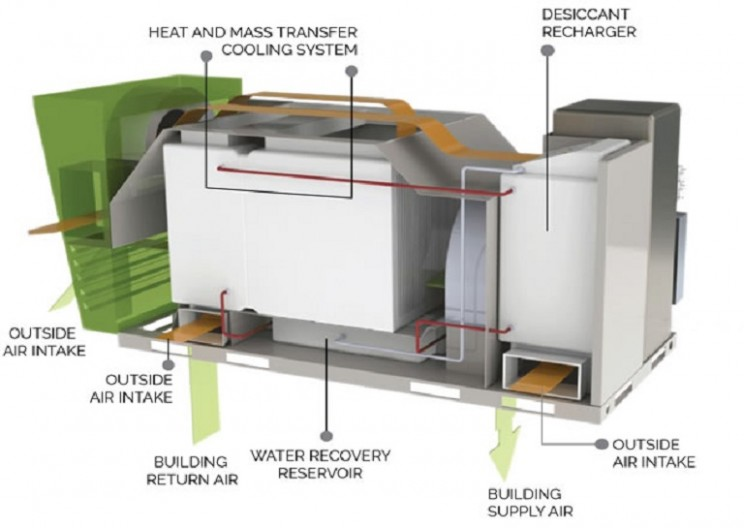 New Air Conditioner Provides Cooling and Generates Electricity!