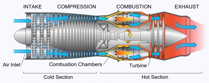 How a Jet Engine Works