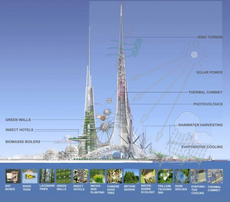 Tallest towers in the world with sustainable technology heading for China