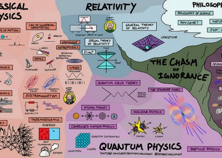 One Map Explains How the Entirety of Physics is Connected